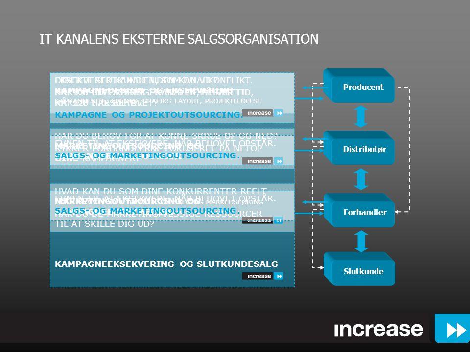 IT KANALENS EKSTERNE SALGSORGANISATION Producent Distributør Forhandler Slutkunde EKSEKVERER KANALEN, SOM DU VIL.
