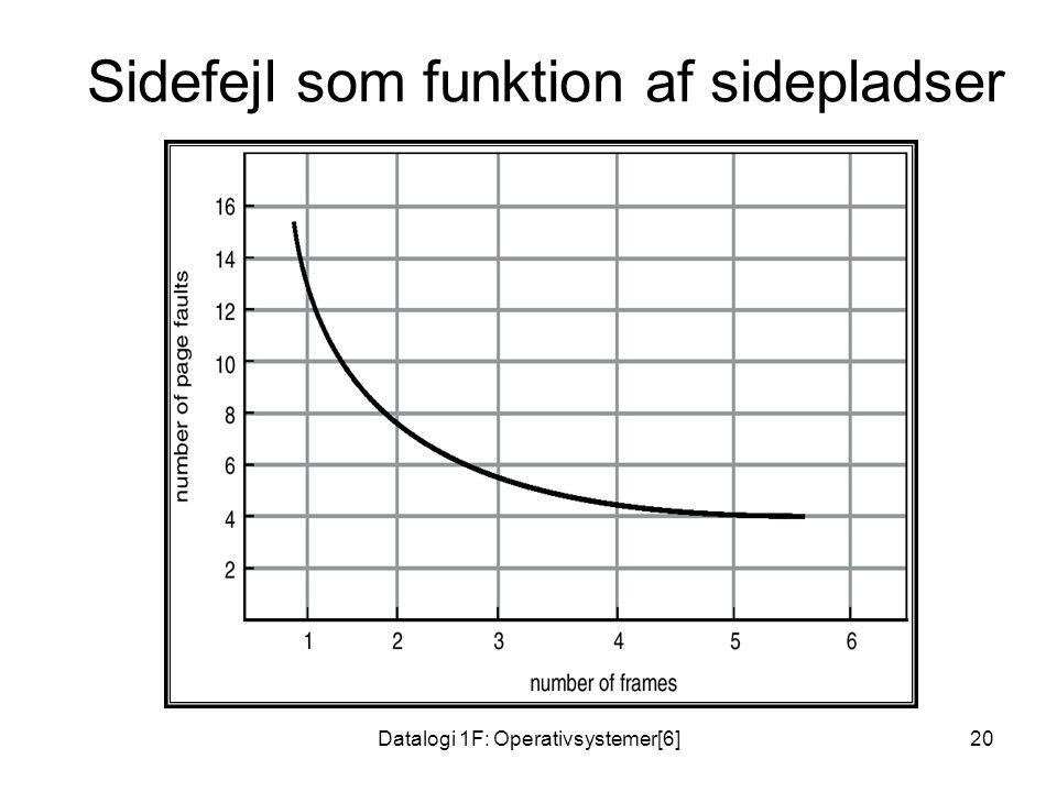 Datalogi 1F: Operativsystemer[6]20 Sidefejl som funktion af sidepladser
