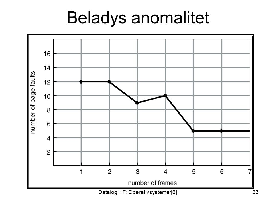 Datalogi 1F: Operativsystemer[6]23 Beladys anomalitet