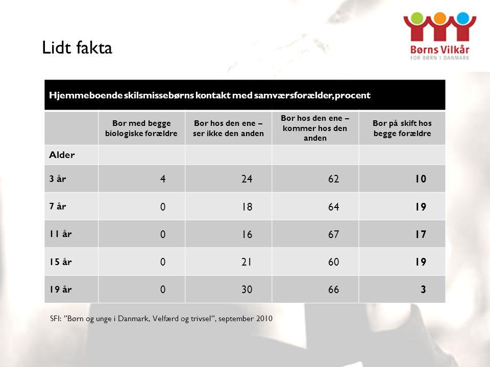 Lidt fakta Hjemmeboende skilsmissebørns kontakt med samværsforælder, procent Bor med begge biologiske forældre Bor hos den ene – ser ikke den anden Bor hos den ene – kommer hos den anden Bor på skift hos begge forældre Alder 3 år 4246210 7 år 0186419 11 år 0166717 15 år 0216019 19 år 030663 SFI: Børn og unge i Danmark, Velfærd og trivsel , september 2010
