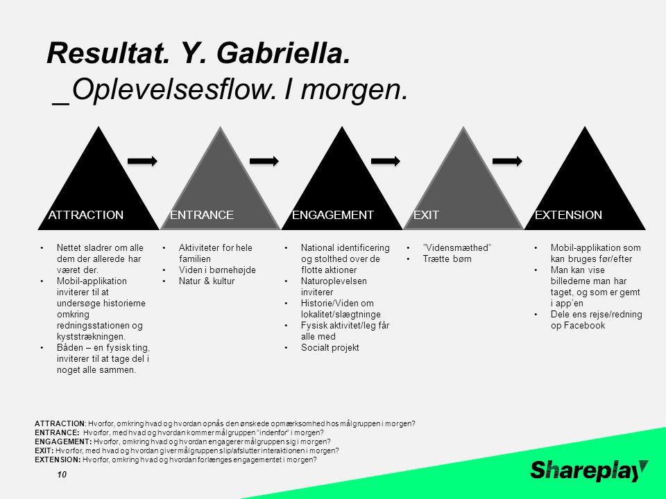 zzc 10 Resultat. Y. Gabriella. _Oplevelsesflow.