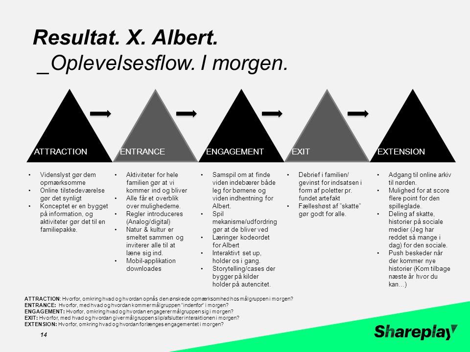 zzc 14 Resultat. X. Albert. _Oplevelsesflow. I morgen.