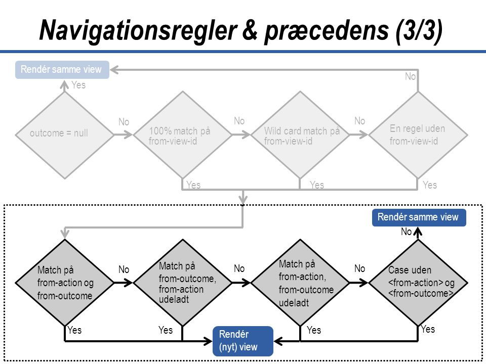 41 JavaServer Faces Copyright © Lund & Bendsen A/S No Navigationsregler & præcedens (3/3) outcome = null 100% match på from-view-id Wild card match på from-view-id En regel uden from-view-id No Yes Rendér samme view Match på from-action og from-outcome Match på from-outcome, from-action udeladt Match på from-action, from-outcome udeladt Case uden og Yes No Yes No Rendér samme view Rendér (nyt) view