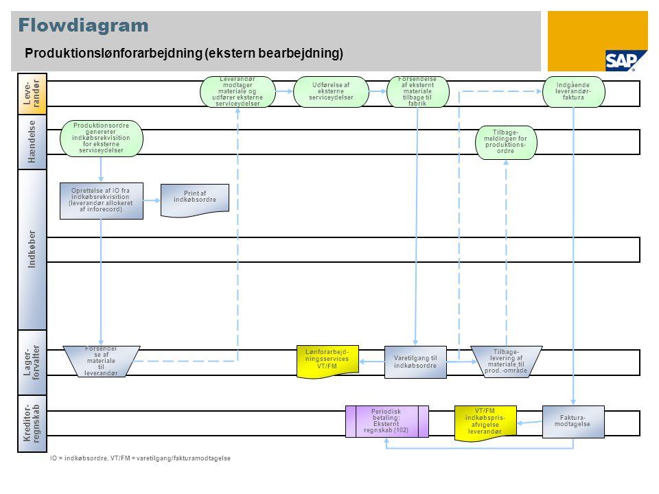 Flowdiagram Produktionslønforarbejdning (ekstern bearbejdning) Indkøber Leve- randør Lager- forvalter Oprettelse af IO fra indkøbsrekvisition (leverandør allokeret af inforecord) Leverandør modtager materiale og udfører eksterne serviceydelser Forsendel se af materiale til leverandør Print af indkøbsordre Lønforarbejd- ningsservices VT/FM IO = indkøbsordre, VT/FM = varetilgang/fakturamodtagelse Forsendelse af eksternt materiale tilbage til fabrik Indgående leverandør- faktura Tilbage- meldingen for produktions- ordre Produktionsordre genererer indkøbsrekvisition for eksterne serviceydelser Varetilgang til indkøbsordre Tilbage- levering af materiale til prod.-område Kreditor- regnskab Hændelse Faktura- modtagelse VT/FM indkøbspris- afvigelse leverandør Periodisk betaling: Eksternt regnskab (102) Udførelse af eksterne serviceydelser