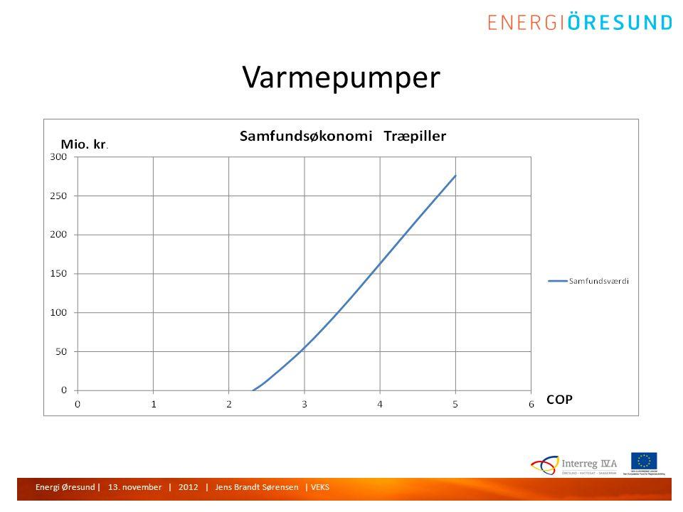Energi Øresund | 13. november | 2012 | Jens Brandt Sørensen | VEKS Varmepumper