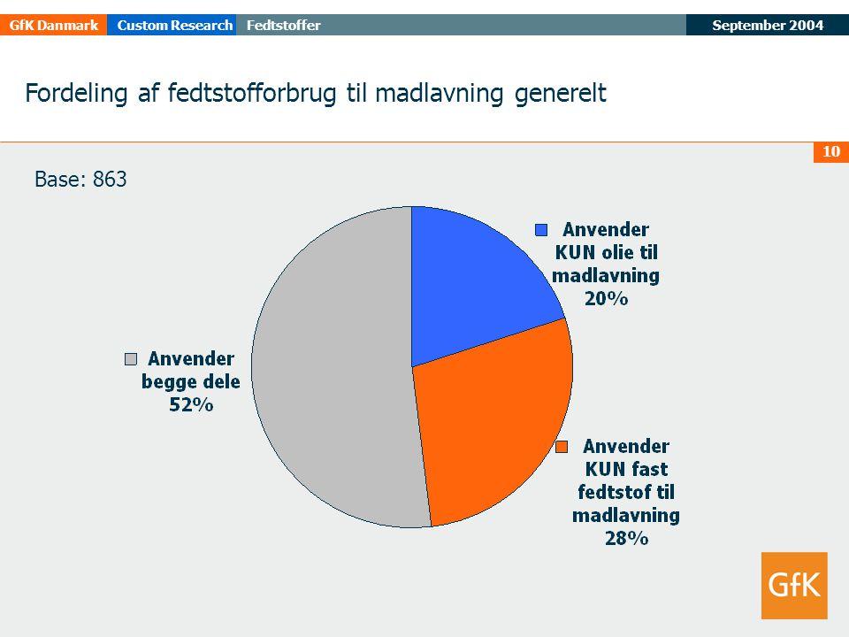 September 2004FedtstofferGfK DanmarkCustom Research 10 Fordeling af fedtstofforbrug til madlavning generelt Base: 863