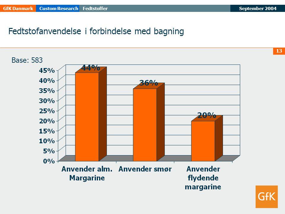 September 2004FedtstofferGfK DanmarkCustom Research 13 Fedtstofanvendelse i forbindelse med bagning Base: 583