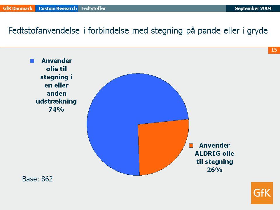September 2004FedtstofferGfK DanmarkCustom Research 15 Fedtstofanvendelse i forbindelse med stegning på pande eller i gryde Base: 862