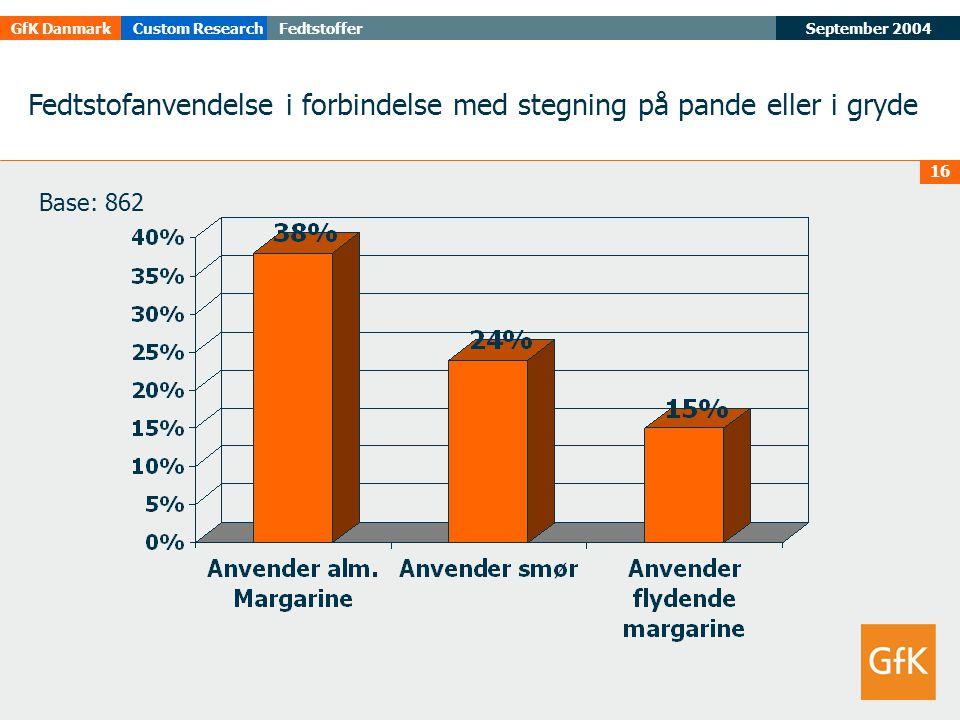 September 2004FedtstofferGfK DanmarkCustom Research 16 Fedtstofanvendelse i forbindelse med stegning på pande eller i gryde Base: 862