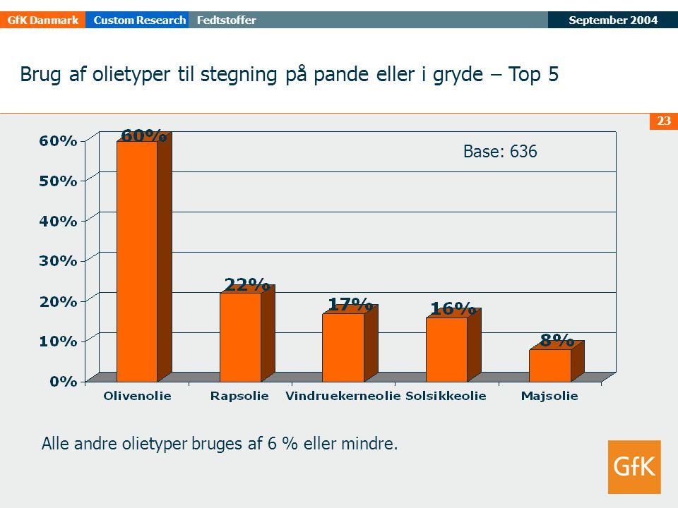 September 2004FedtstofferGfK DanmarkCustom Research 23 Brug af olietyper til stegning på pande eller i gryde – Top 5 Alle andre olietyper bruges af 6 % eller mindre.