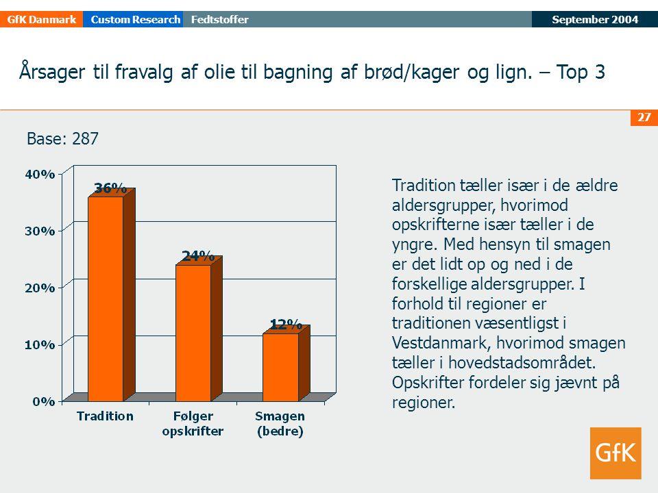 September 2004FedtstofferGfK DanmarkCustom Research 27 Årsager til fravalg af olie til bagning af brød/kager og lign.