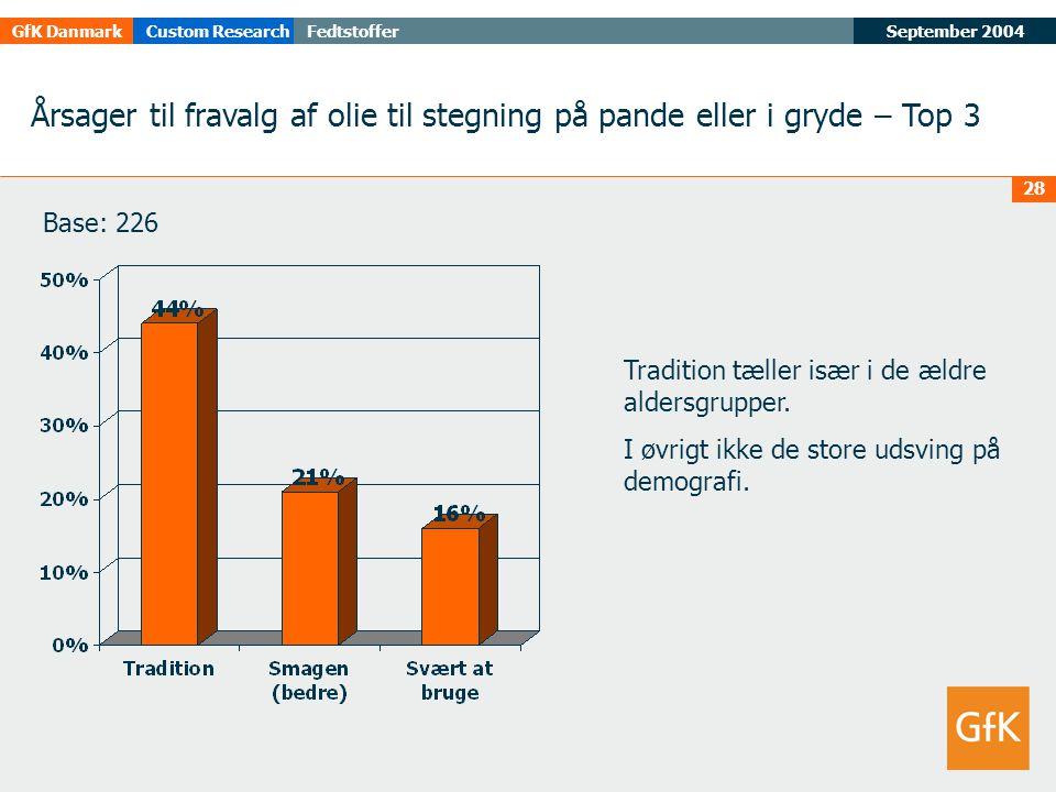 September 2004FedtstofferGfK DanmarkCustom Research 28 Årsager til fravalg af olie til stegning på pande eller i gryde – Top 3 Tradition tæller især i de ældre aldersgrupper.