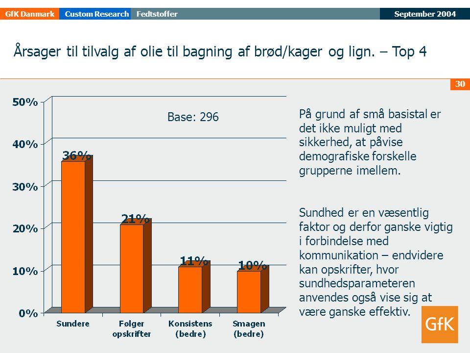 September 2004FedtstofferGfK DanmarkCustom Research 30 Årsager til tilvalg af olie til bagning af brød/kager og lign.