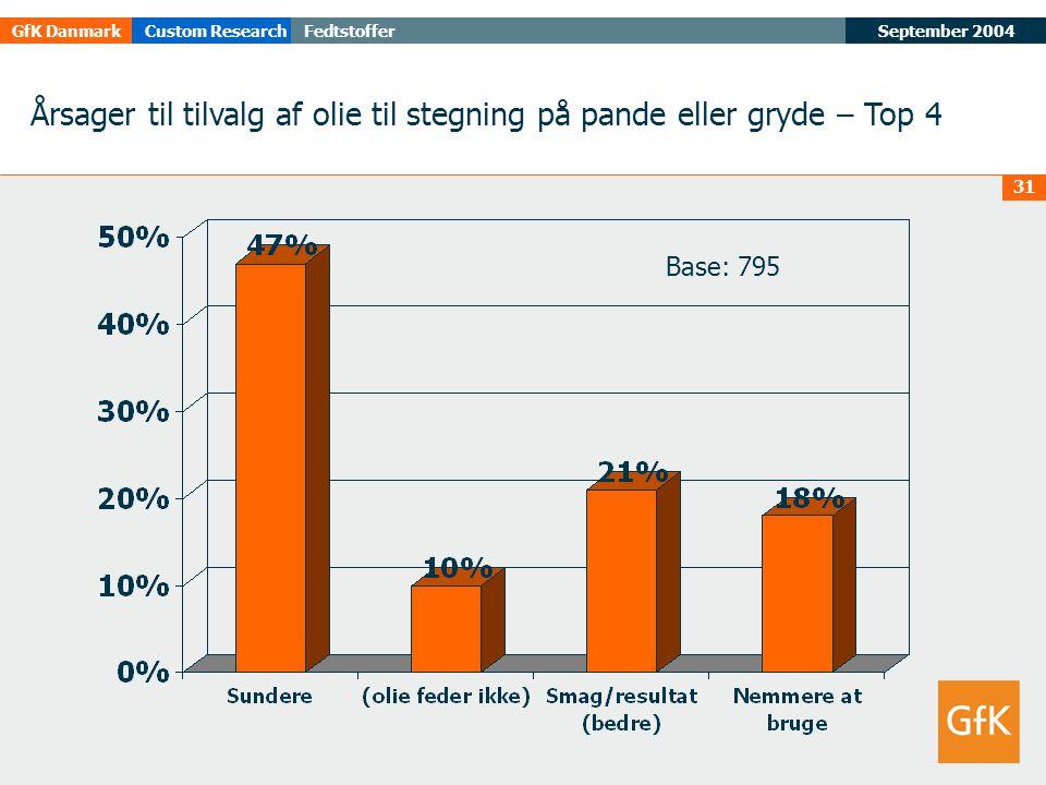 September 2004FedtstofferGfK DanmarkCustom Research 31 Årsager til tilvalg af olie til stegning på pande eller gryde – Top 4 Base: 795