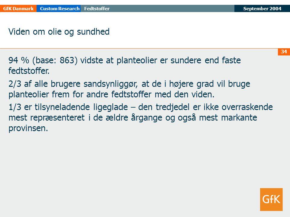 September 2004FedtstofferGfK DanmarkCustom Research 34 Viden om olie og sundhed 94 % (base: 863) vidste at planteolier er sundere end faste fedtstoffer.