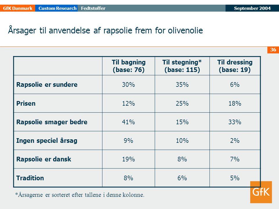 September 2004FedtstofferGfK DanmarkCustom Research 36 Årsager til anvendelse af rapsolie frem for olivenolie Til bagning (base: 76) Til stegning* (base: 115) Til dressing (base: 19) Rapsolie er sundere30%35%6% Prisen12%25%18% Rapsolie smager bedre41%15%33% Ingen speciel årsag9%10%2% Rapsolie er dansk19%8%7% Tradition8%6%5% *Årsagerne er sorteret efter tallene i denne kolonne.