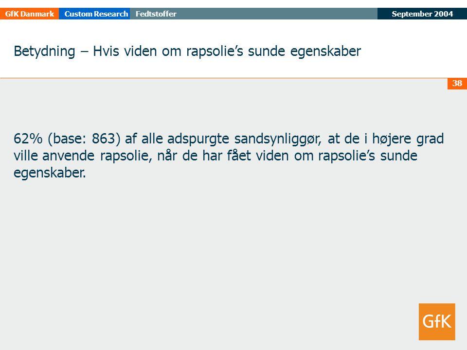 September 2004FedtstofferGfK DanmarkCustom Research 38 Betydning – Hvis viden om rapsolie's sunde egenskaber 62% (base: 863) af alle adspurgte sandsynliggør, at de i højere grad ville anvende rapsolie, når de har fået viden om rapsolie's sunde egenskaber.