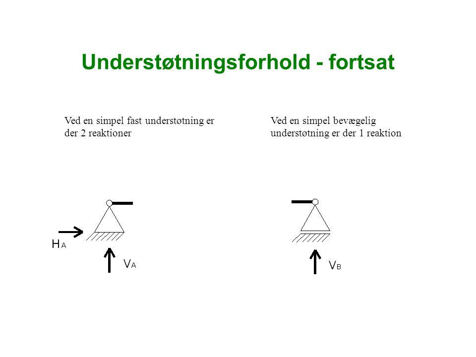 Understøtningsforhold - fortsat Konstruktionerne er ofte sammensatte En overligger over 1 fag vælges oftest med: 1 simpelt fast understøtning i den ene side - og 1 simpelt bevægelig understøtning i den anden side