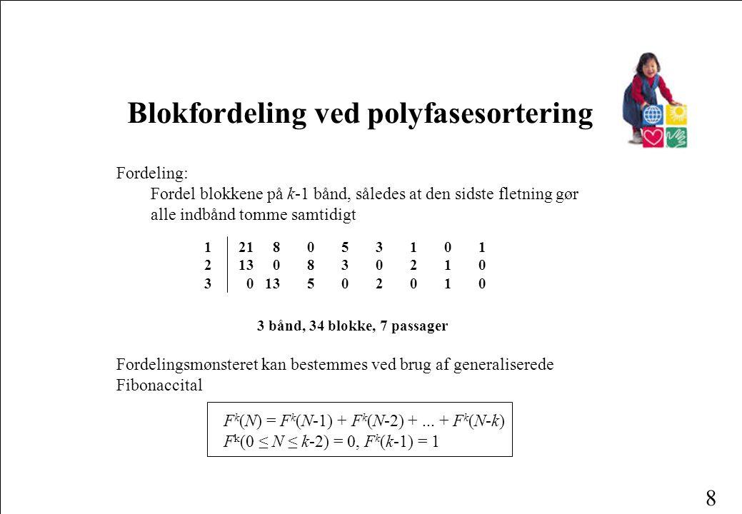 8 Blokfordeling ved polyfasesortering Fordeling: Fordel blokkene på k-1 bånd, således at den sidste fletning gør alle indbånd tomme samtidigt 121 80 5310 1 2130 830210 3 0 13 502010 3 bånd, 34 blokke, 7 passager F k (N) = F k (N-1) + F k (N-2) +...