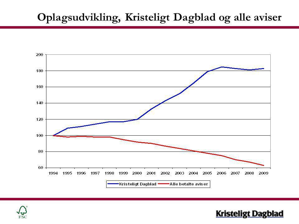 Oplagsudvikling, Kristeligt Dagblad og alle aviser