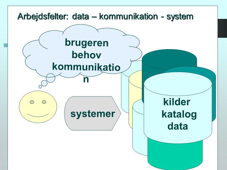 kilder katalog data systemer brugeren behov kommunikatio n Arbejdsfelter: data – kommunikation - system