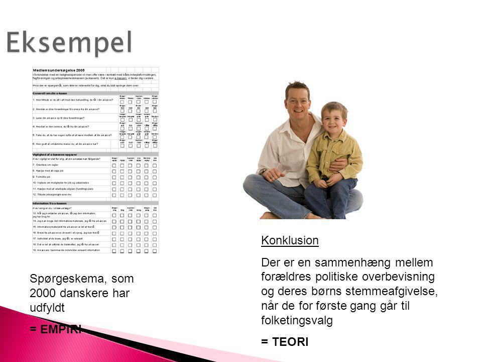 Eksempel Spørgeskema, som 2000 danskere har udfyldt = EMPIRI Konklusion Der er en sammenhæng mellem forældres politiske overbevisning og deres børns s
