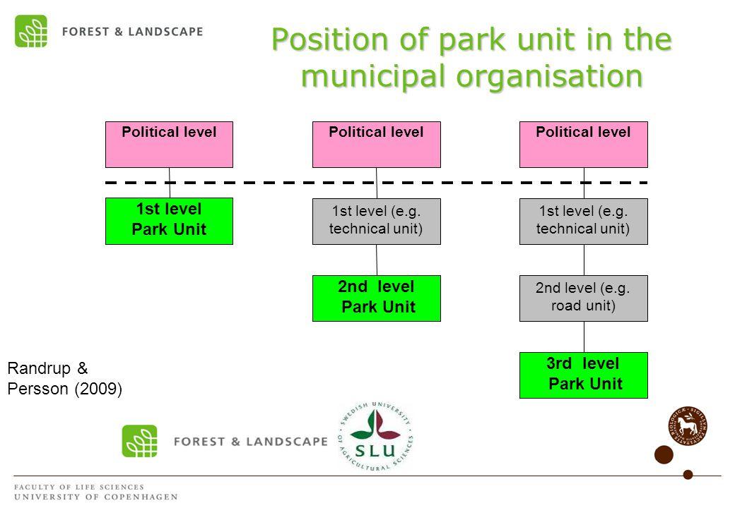 Position of park unit in the municipal organisation Political level 2nd level Park Unit 1st level (e.g.