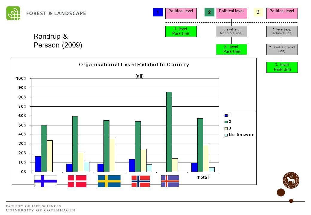 Political level 2. level Park Unit 1. level (e.g.