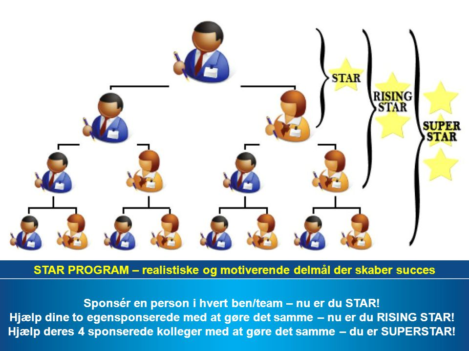 15 STAR PROGRAM – realistiske og motiverende delmål der skaber succes Sponsér en person i hvert ben/team – nu er du STAR.