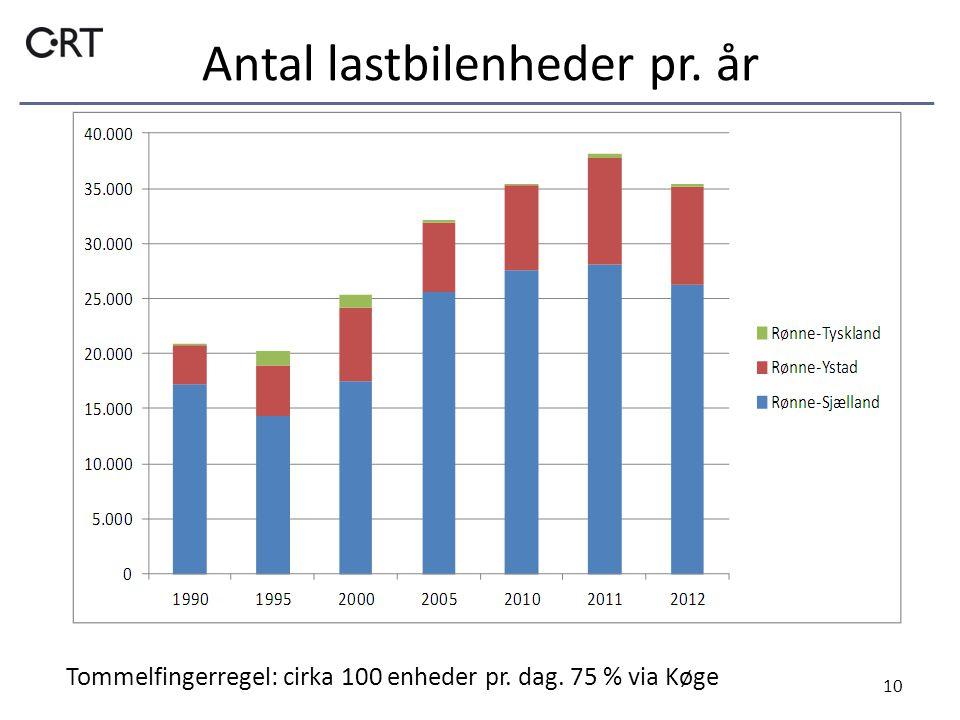 Antal lastbilenheder pr. år 10 Tommelfingerregel: cirka 100 enheder pr. dag. 75 % via Køge