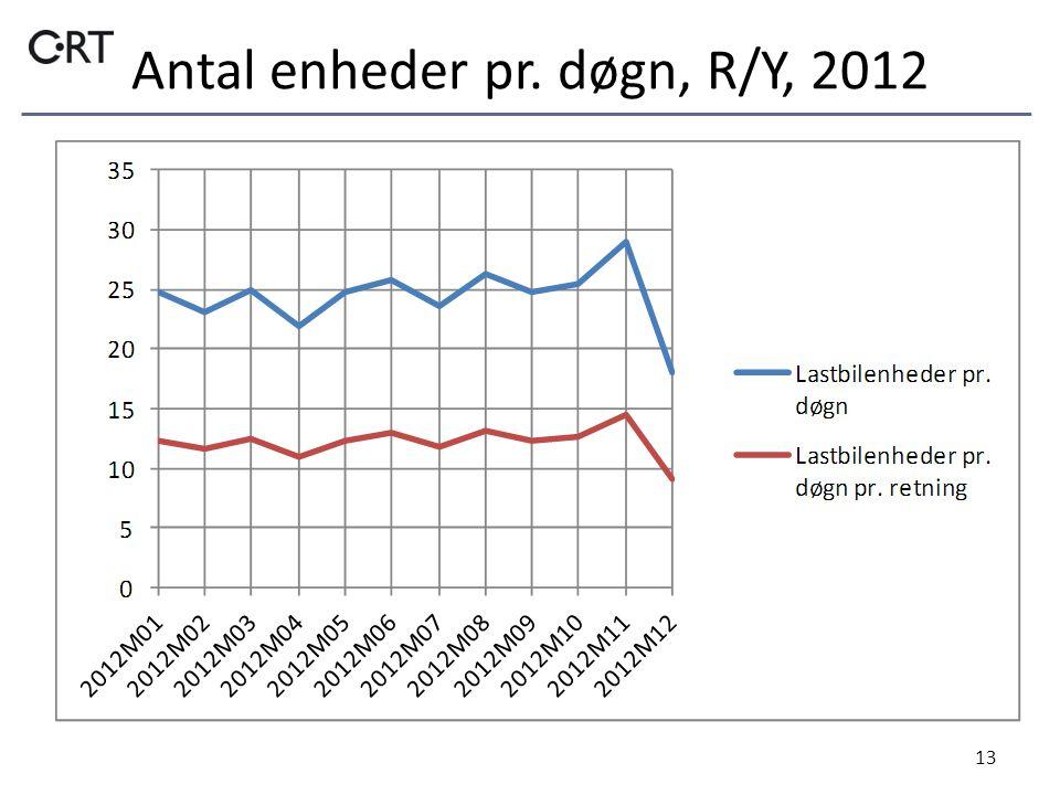 Antal enheder pr. døgn, R/Y, 2012 13