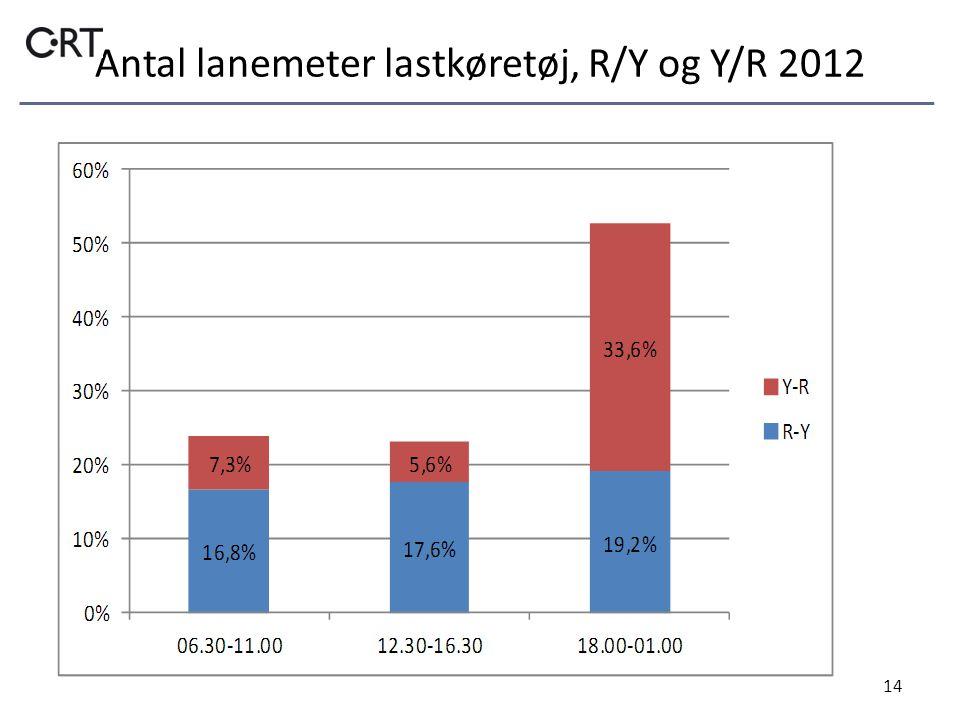 Antal lanemeter lastkøretøj, R/Y og Y/R 2012 14