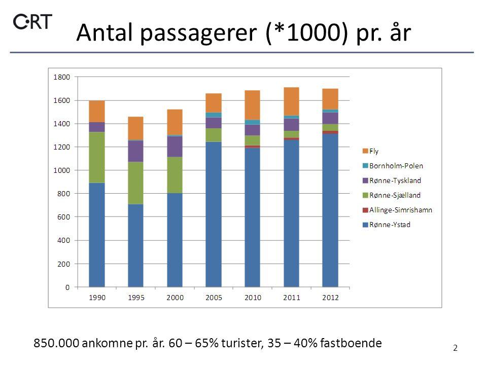 Antal passagerer (*1000) pr. år 2 850.000 ankomne pr. år. 60 – 65% turister, 35 – 40% fastboende