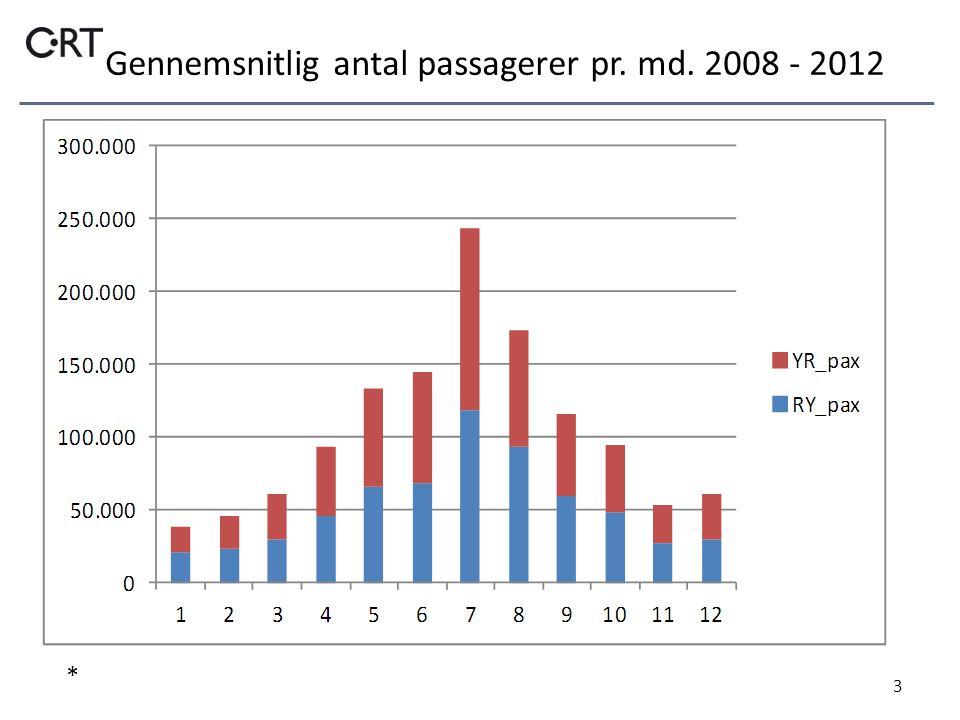 Gennemsnitlig antal passagerer pr. md. 2008 - 2012 3 *