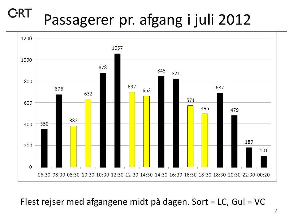 Passagerer pr. afgang i juli 2012 7 Flest rejser med afgangene midt på dagen. Sort = LC, Gul = VC