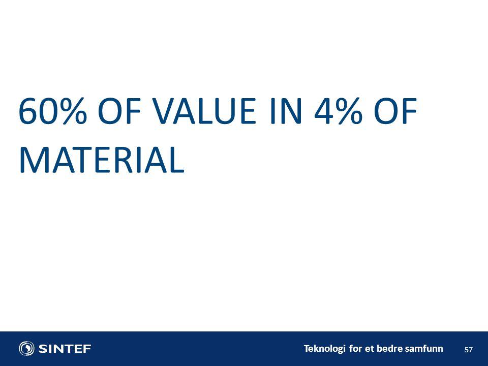 Teknologi for et bedre samfunn 57 60% OF VALUE IN 4% OF MATERIAL