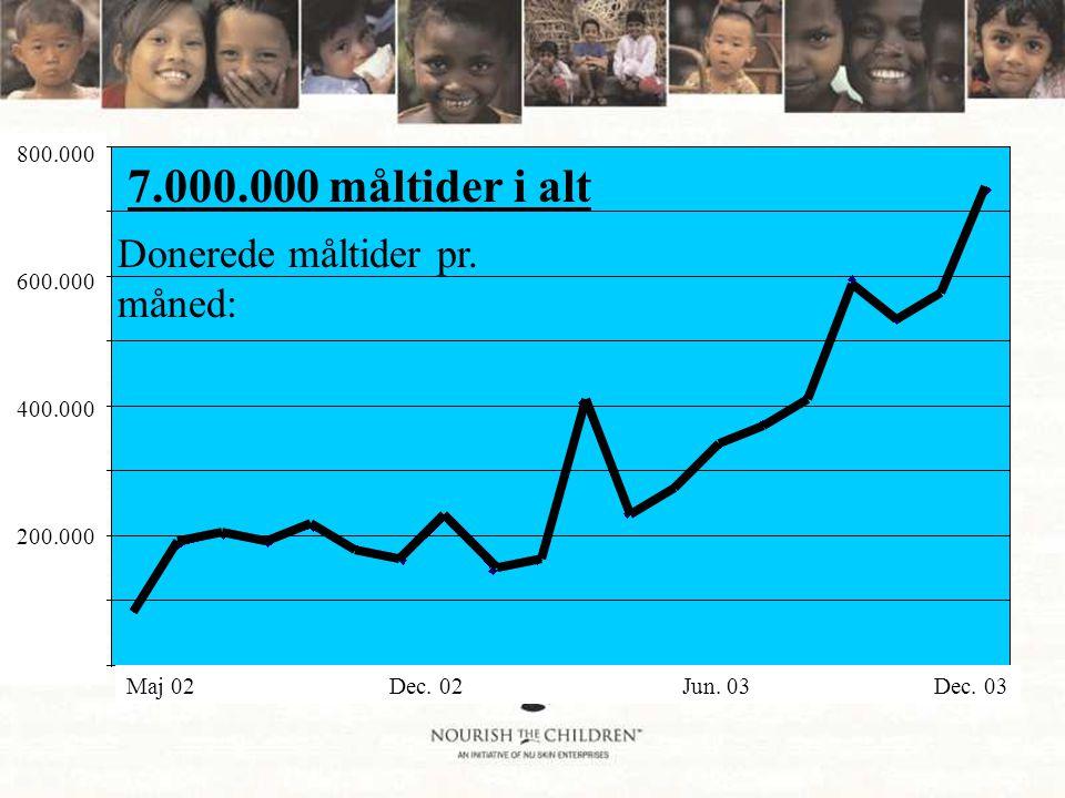 Maj 02 Dec. 02 Jun. 03 Dec. 03 800.000 600.000 400.000 200.000 Donerede måltider pr.