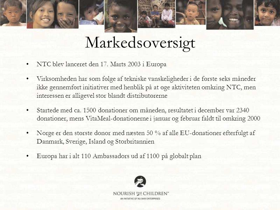 Markedsoversigt •NTC blev lanceret den 17.