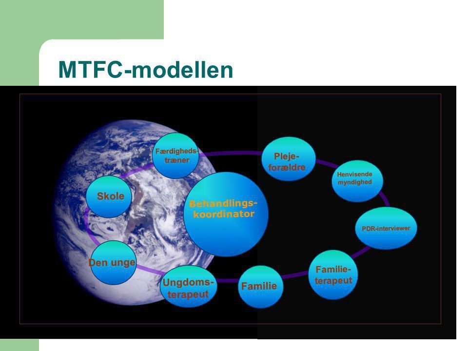 MTFC-modellen Skole Pleje- forældre Henvisende myndighed Den unge Ungdoms- terapeut Familie Familie- terapeut Behandlings- koordinator Færdigheds- træner PDR-interviewer