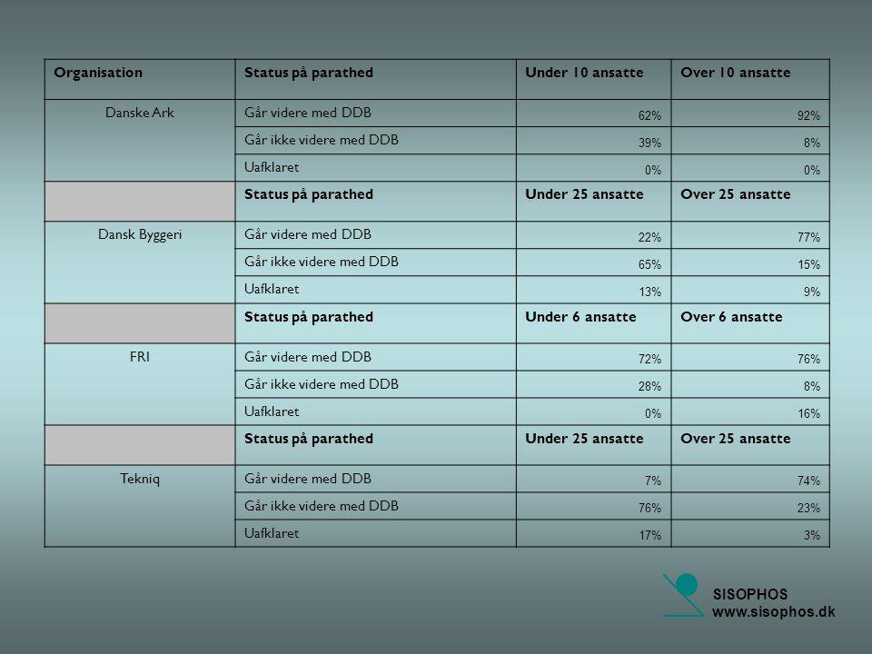 SISOPHOS www.sisophos.dk OrganisationStatus på parathedUnder 10 ansatteOver 10 ansatte Danske ArkGår videre med DDB 62%92% Går ikke videre med DDB 39%8% Uafklaret 0% Status på parathedUnder 25 ansatteOver 25 ansatte Dansk ByggeriGår videre med DDB 22%77% Går ikke videre med DDB 65%15% Uafklaret 13%9% Status på parathedUnder 6 ansatteOver 6 ansatte FRIGår videre med DDB 72%76% Går ikke videre med DDB 28%8% Uafklaret 0%16% Status på parathedUnder 25 ansatteOver 25 ansatte TekniqGår videre med DDB 7%74% Går ikke videre med DDB 76%23% Uafklaret 17%3%