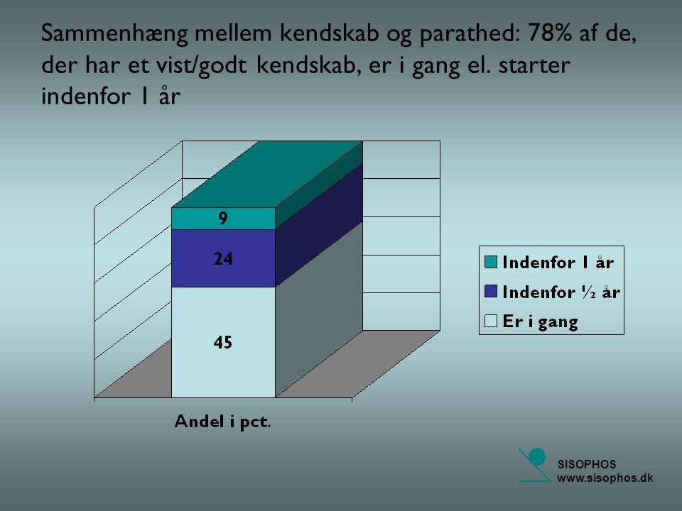 SISOPHOS www.sisophos.dk Sammenhæng mellem kendskab og parathed: 78% af de, der har et vist/godt kendskab, er i gang el.