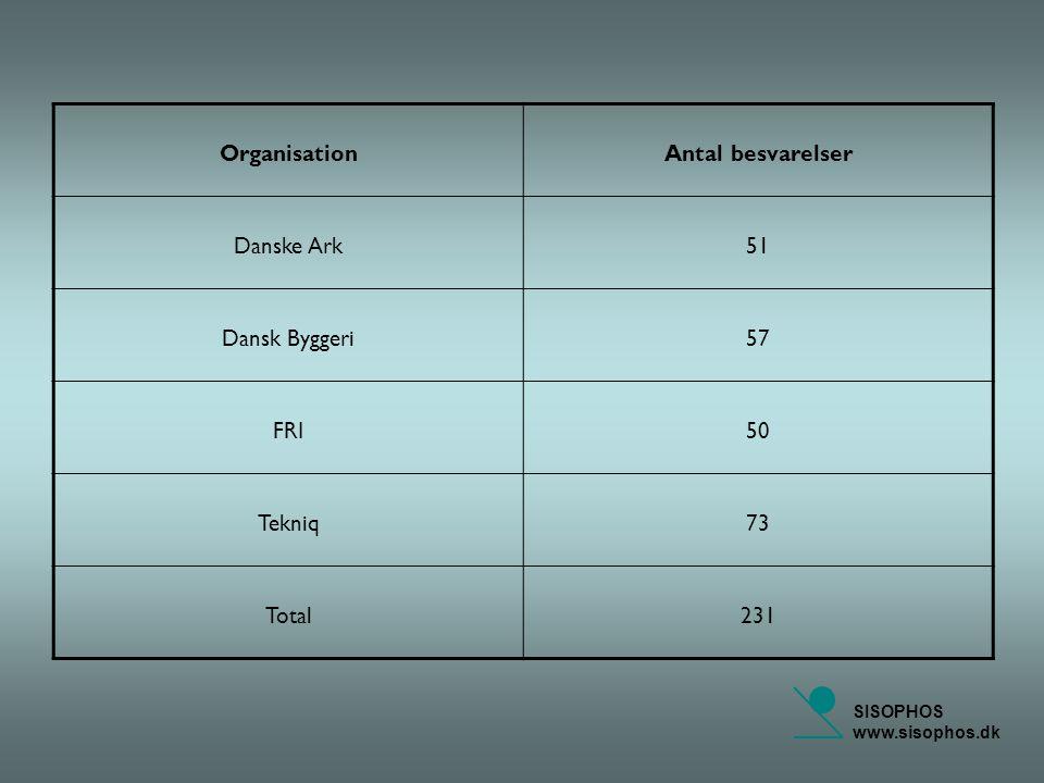 SISOPHOS www.sisophos.dk OrganisationAntal besvarelser Danske Ark51 Dansk Byggeri57 FRI50 Tekniq73 Total231