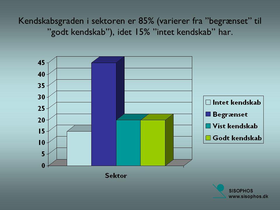 SISOPHOS www.sisophos.dk Kendskabsgraden i sektoren er 85% (varierer fra begrænset til godt kendskab ), idet 15% intet kendskab har.