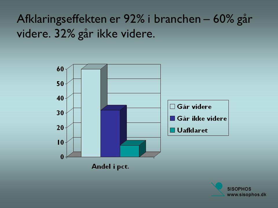 SISOPHOS www.sisophos.dk Afklaringseffekten er 92% i branchen – 60% går videre.