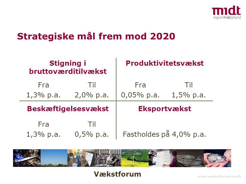 Vækstforum www.vaekstforum.rm.dk Strategiske mål frem mod 2020 Stigning i bruttoværditilvækst Produktivitetsvækst Fra 1,3% p.a.