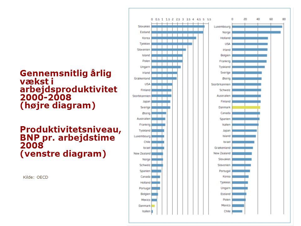 Vækstforum www.vaekstforum.rm.dk Gennemsnitlig årlig vækst i arbejdsproduktivitet 2000-2008 (højre diagram) Produktivitetsniveau, BNP pr.
