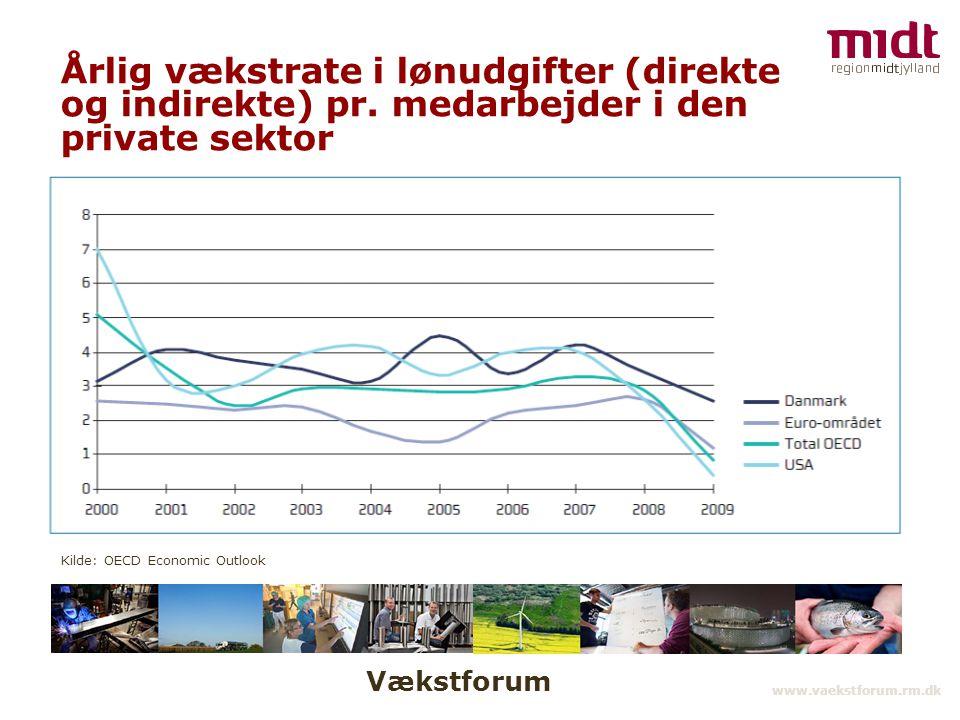 Vækstforum www.vaekstforum.rm.dk Årlig vækstrate i lønudgifter (direkte og indirekte) pr.