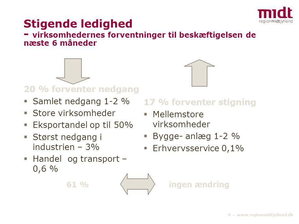 9 ▪ www.regionmidtjylland.dk Stigende ledighed - virksomhedernes forventninger til beskæftigelsen de næste 6 måneder 20 % forventer nedgang  Samlet nedgang 1-2 %  Store virksomheder  Eksportandel op til 50%  Størst nedgang i industrien – 3%  Handel og transport – 0,6 % 17 % forventer stigning  Mellemstore virksomheder  Bygge- anlæg 1-2 %  Erhvervsservice 0,1% 61 % ingen ændring