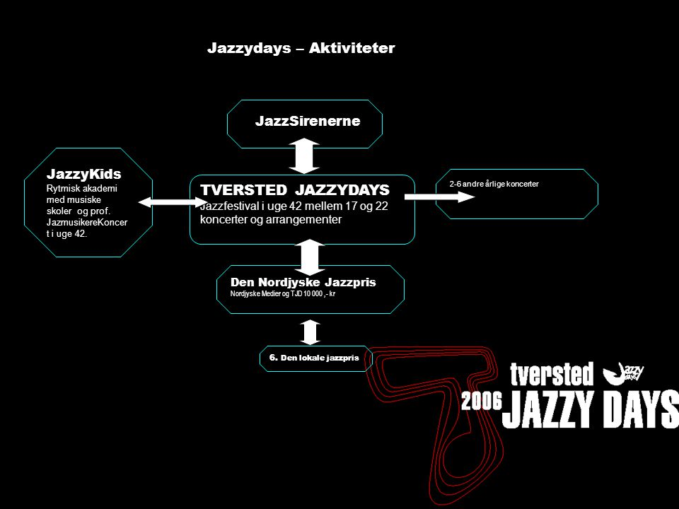 Tversted Jazzydays 2005 - status - 17/11 Tannishus TVERSTED JAZZYDAYS Jazzfestival i uge 42 mellem 17 og 22 koncerter og arrangementer JazzyKids Rytmisk akademi med musiske skoler og prof.