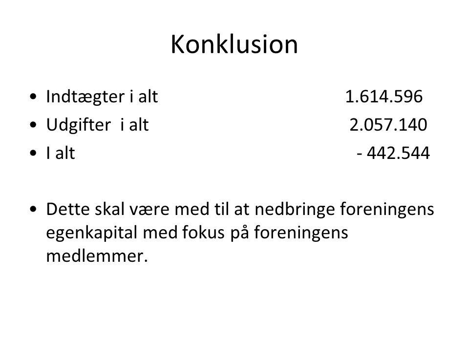 Konklusion •Indtægter i alt 1.614.596 •Udgifter i alt 2.057.140 •I alt- 442.544 •Dette skal være med til at nedbringe foreningens egenkapital med fokus på foreningens medlemmer.